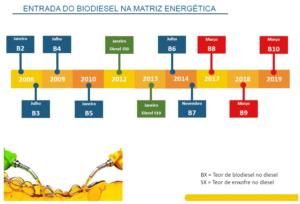 biodiesel-na-matriz-energetica