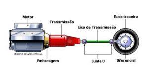 Sistema de transmissão