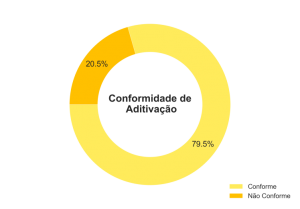 Percentuais de Não Conformidade de Aditivação.