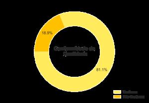 Percentuais de Conformidade quanto à Aditivação.