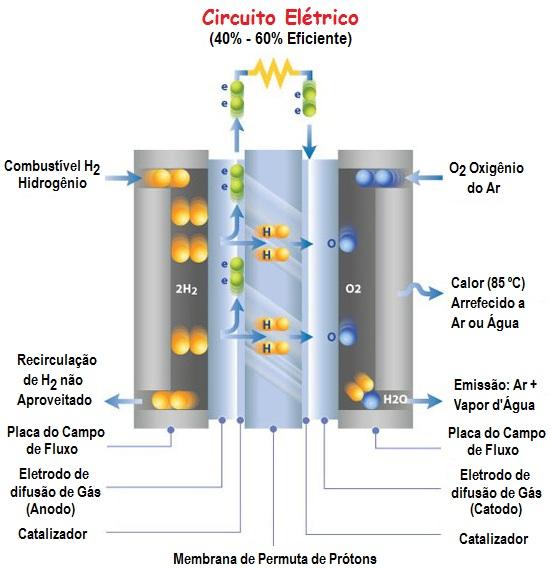 célula de combustível