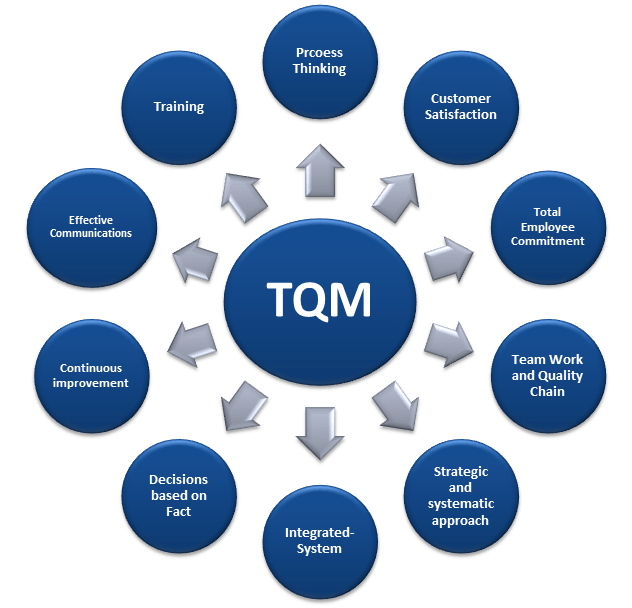 armand feigenbaum theory on tqm The name armand v feigenbaum and the term total quality control are virtually synonymous.