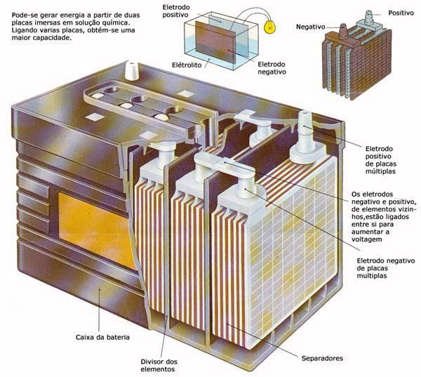 Fabricantes de bateria