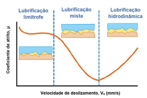 tribologia