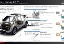 Honda abandonará diesel