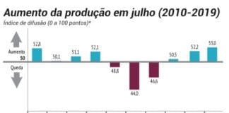 Produção da indústria cresce