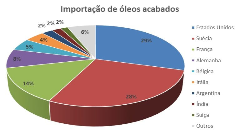 Balança comercial do mercado brasileiro de lubrificantes