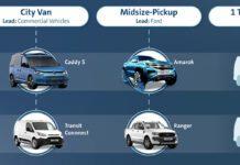 Volkswagen e Ford