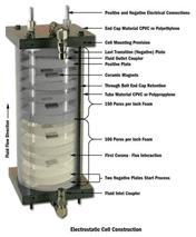 filtros eletrostáticos