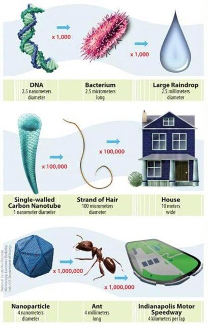 Nanoaditivos