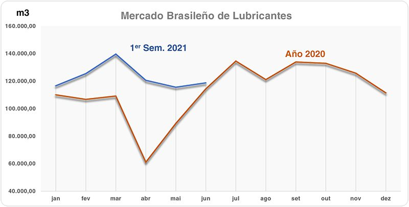 Mercado Brasileño de Lubricantes